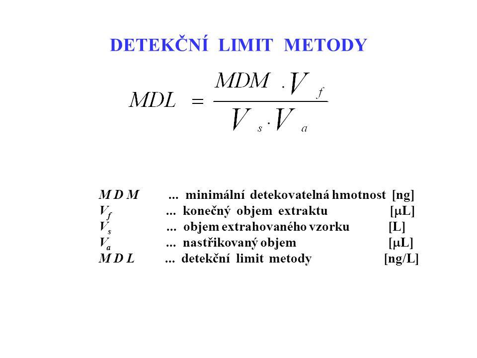 DETEKČNÍ LIMIT METODY M D M ... minimální detekovatelná hmotnost [ng]